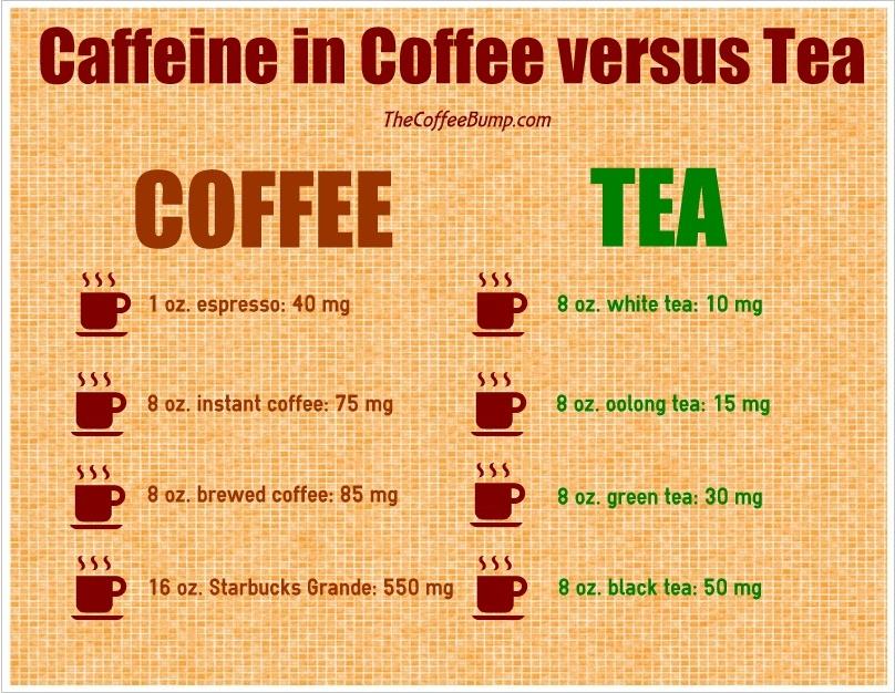 cafeaua si ceaiul cofeina