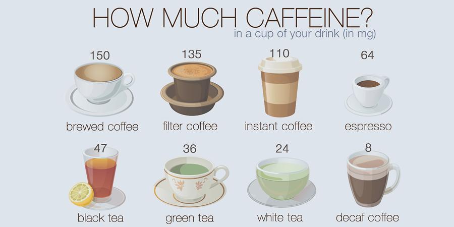 continul de cofeina din bauturi